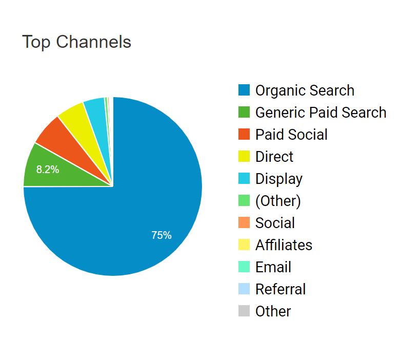 Progreso top channels